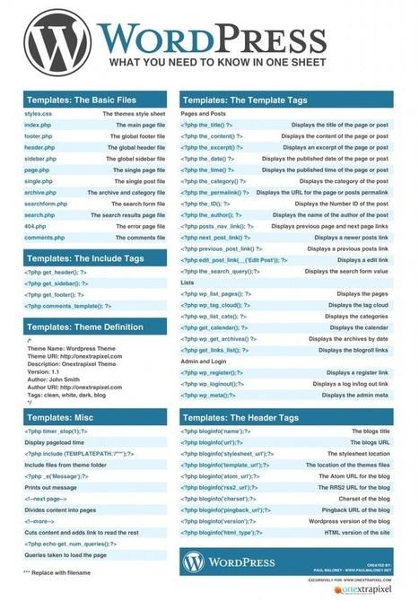 10 Best WordPress (SEO) Cheat Sheets | WordPress Google SEO and Social Media | Scoop.it