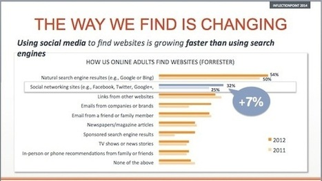 Future of Search & Content Marketing: Expand Your Mindset | Content and Social Media Marketing | Scoop.it
