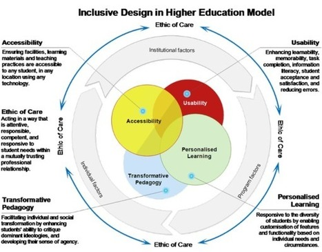 Problematizing the inclusion agenda in higher education: Towards a more inclusive technology enhanced learning model | Wood | First Monday | Educação Especial | Scoop.it