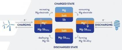 Ambri's liquid metal battery: Prototype deployment set for 2014 | Amazing Science | Scoop.it