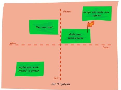 Lean & Enterprise Architecture: Enterprise Architecture for Lean Business Processes | Software Operations | Scoop.it