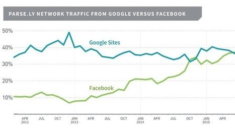 Facebook sorpassa Google come fonte primaria di traffico per le news | Social Media War | Scoop.it