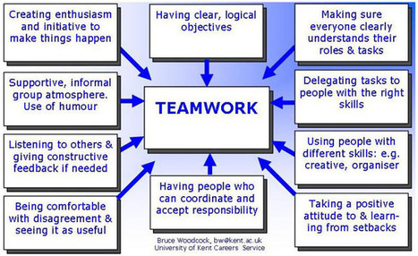 How to assess your groupwork skills | leadership and teamwork | Scoop.it