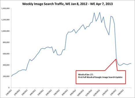 Faut-il encore optimiser vos images pour Google... | Medias Sociaux News | Scoop.it