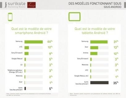 Android : les ex-possesseurs d'iPhone sont satisfaits à 93 % [iGen ...   Téléphone Mobile actus, web 2.0, PC Mac, et geek news   Scoop.it