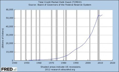 One Nation Under Debt With Endless Debt Slavery For All | Gold and What Moves it. | Scoop.it