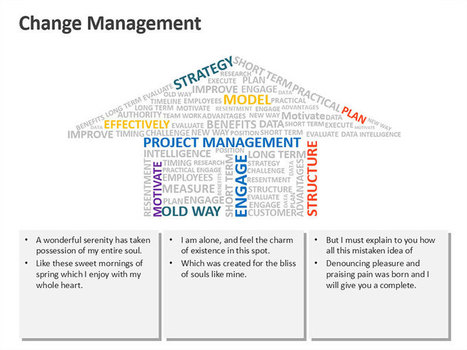 Change Management Word Cloud | PowerPoint Presentation Tools and Resources | Scoop.it