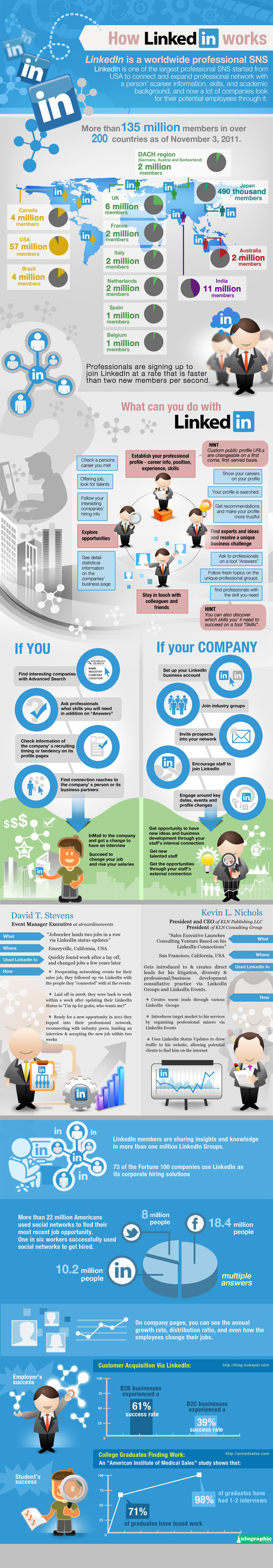 How LinkedIn Actually Works [Infographic] | Social Media for Chambers | Scoop.it