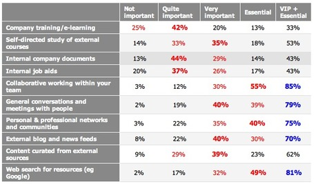 Learning in the Workplace 2013 survey results | Jane Hart | Networked Learning - MOOCs and more | Scoop.it