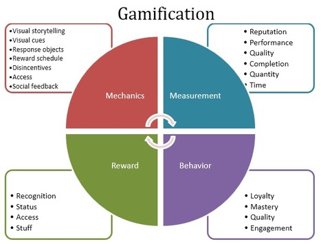 Sorry, Games and Gamification are Not Magic « Karl Kapp   The Brain-Friendly Classroom   Scoop.it