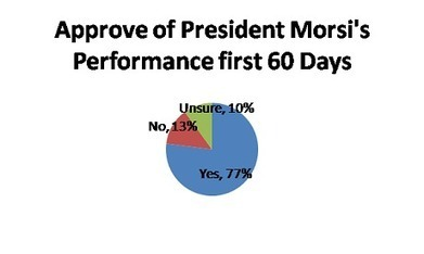 Baseera Monthly Opinion tracker: Morsi receives a nod by 77 pct of Egyptians after 60 days in office | Égypt-actus | Scoop.it