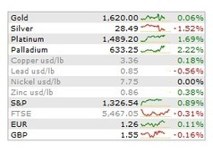 Indian gold ETF and e-gold investment swell as rupee remains weak   Gold and What Moves it.   Scoop.it