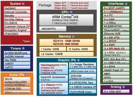 Renesas RZ/A1 Cortex A9 Processors Feature Up to 10 MB On-chip RAM | Embedded Systems News | Scoop.it