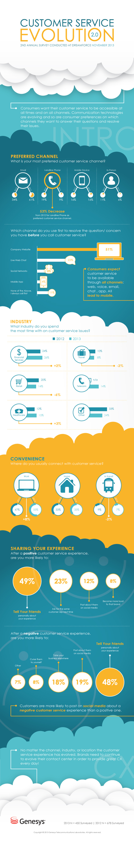 Survey Results on Customer Service Channel Evolution [Infographic] | Online customer care insights | Scoop.it