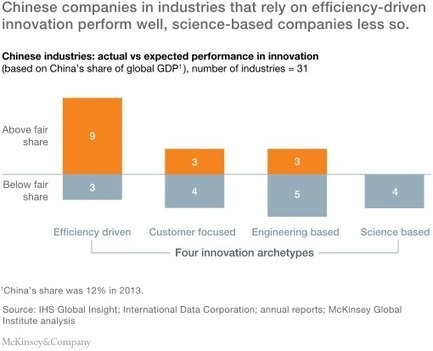 Gauging the strength of Chinese innovation | McKinsey & Company | Business DNA | Scoop.it