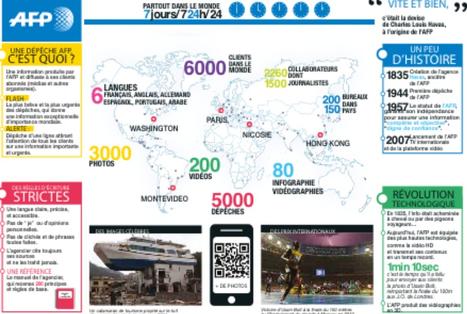 L'#AFP et le métier des agences de presse expliqués en trois infographies didactiques | Social Media tips, tools & beyond | Scoop.it