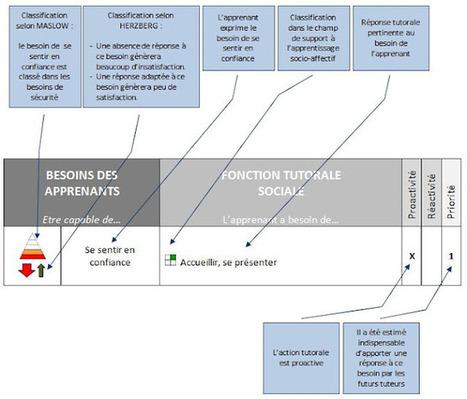 Proposition d'une grille d'analyse des besoins d'aide des apprenants à distance. Par Dominique Agosta | Time to Learn | Scoop.it