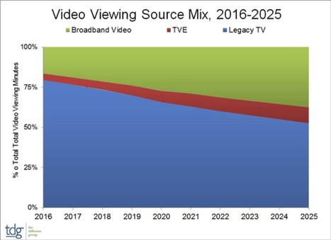 Online video share of viewing to double in next decade | screen seriality | Scoop.it