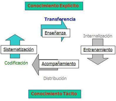 Acerca Del Conocimiento - Macrointegración: SOA | eformacion | Scoop.it