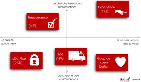Le phénomène ROPO, au coeur de l'expérience utilisateur | Web to Store & Commerces connectés | Scoop.it
