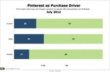 Pinterest Fuels Purchases More For Men Than Women | Social Media Rocks | Scoop.it