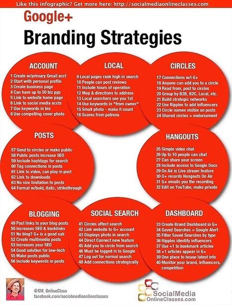 64 Google Plus Tips and Branding Strategies | content marketing | Scoop.it