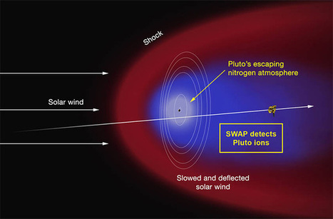 Pluto's Atmosphere is Swept Back Like a Comet's Tail : Discovery News ... - Discovery News | New Space | Scoop.it