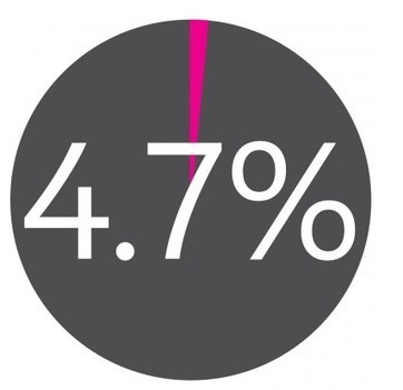 ADVOCATES - Only 4.7% of a brand's fans generate 100% of social referrals | Customer Engagement | Scoop.it
