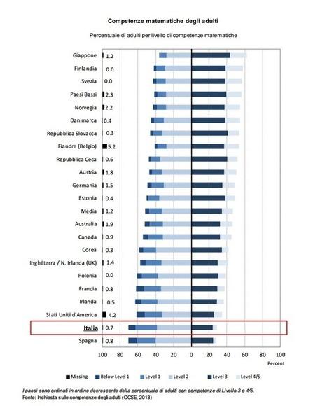 Italia, indagine OECD-ISFOL-PIAAC: Le competenze degli Italiani al di sotto della media - Tecnologia & Comunicazione | Tutte le vie della comunicazione | Scoop.it
