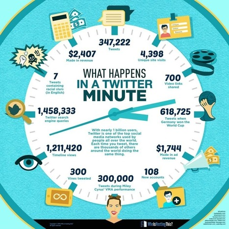 infographie-minute-sur+twitter.png (906×906)   Web & Social Media - Réseaux sociaux   Scoop.it