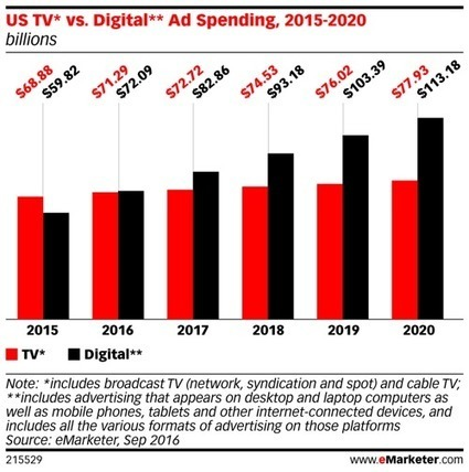 Social Ad Spend Surpasses Television [report] | Social Media Examiner | SocialMoMojo Web | Scoop.it