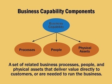 Business Capability Modeling: Theory & Practice | Architecture and Governance – Strategic IT Planning and Enterprise Architecture | Data Information Visualization | Scoop.it