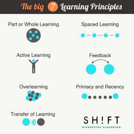 The Big 7: Create Online Courses Based On These Principles of Learning | Instructional Design | Scoop.it