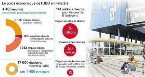 Finistère. L'université à l'origine de 4 460 emplois | Université de Bretagne Occidentale - UBO | Scoop.it