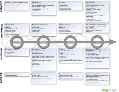 Using Customer Journey Maps to Improve Customer Experience | Customer relation | Scoop.it