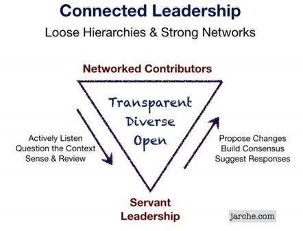 Connected leadership is helping the network make better decisions | Leadership and Networks | Scoop.it