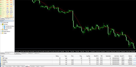ForexTime (FXTM) Trading Signals and CopyTrading | Affiliate Programs | Scoop.it