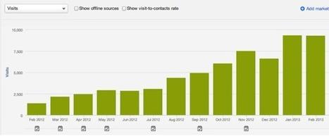 Combien de temps faut-il pour qu'un<br/>blog produise des r&eacute;sultats visibles&nbsp;? | Webmarketing et R&eacute;seaux sociaux | Scoop.it