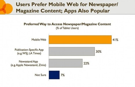 Survey: Tablet Owners Prefer Browsers to Native Apps | HTML5 web apps vs native apps | Scoop.it