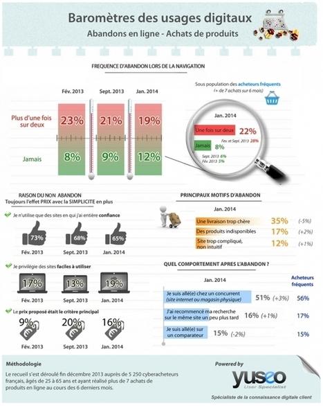 Et si la croissance de l'usage mobile détruisait la vente en magasin ? | BeeZ, Happy Client Happy Business | Scoop.it
