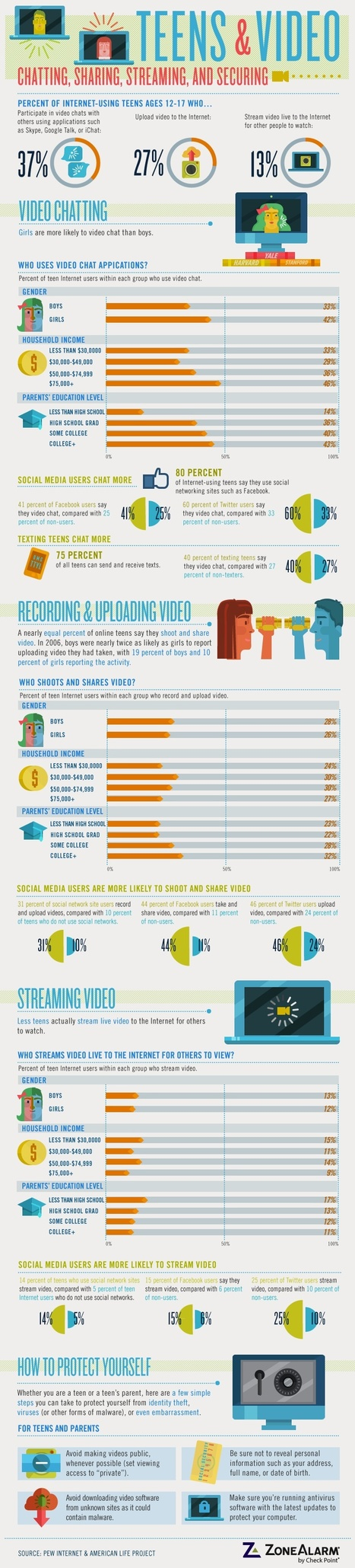 Teens and Sharing Video: Is it Safe? [INFOGRAPHIC] | Digital & Media Literacy for Parents | Scoop.it