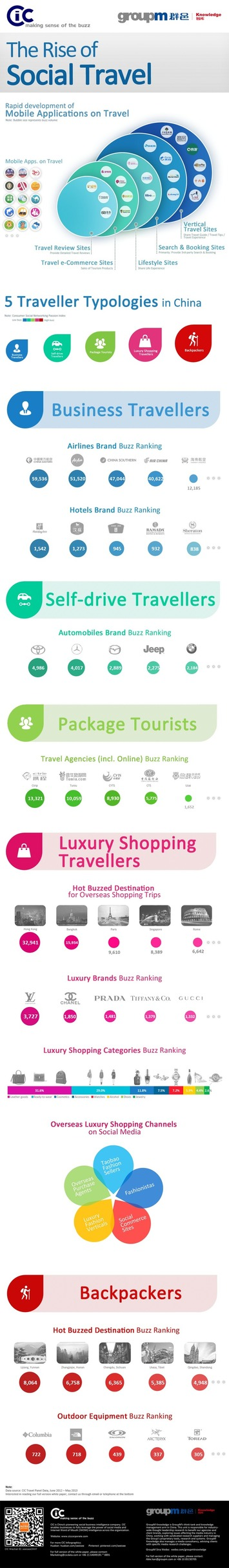 5 types of travellers among Chinese netizens | Travel Retail | Scoop.it