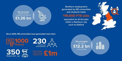 The Power of 8 - N8 Research Partnership- Northern universities drive economic growth | Higher education news for libraries and librarians | Scoop.it