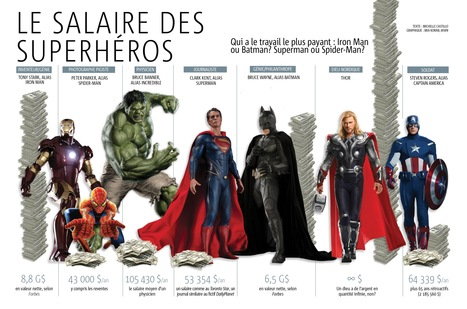 infographie-salaire-des-superheros.jpg (3307x2190 pixels) | RH et communication | Scoop.it