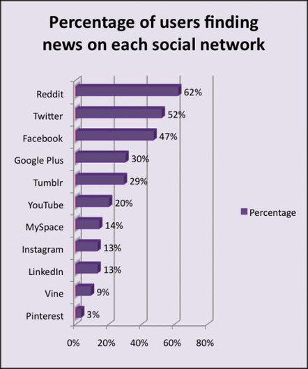 ¿Qué redes sociales las personas utilizan para conseguir noticias ... | El Aprendiz de Enseñante | Scoop.it