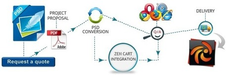 Web Developers Offering PSD to Zen cart Conversion | PSD to XHTML | Scoop.it