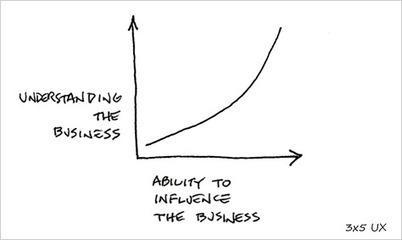 Understanding and Influencing Business :: UXmatters | UX Design | Scoop.it