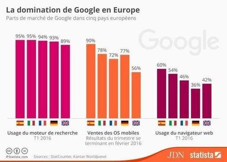 Android, Chrome, recherche : Google étend son emprise en Europe | Valérie's Diary : Social Media, Community Management, Webmarketing | Scoop.it
