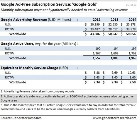 Google Could Provide Its Services Ad-free For One Cent Per Day | Analysis & Insight | Business model - inspiration | Scoop.it