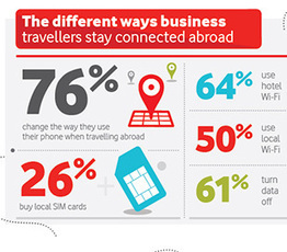 Infographic: The trends shaping mobile working abroad | De digitale werkplek | Scoop.it